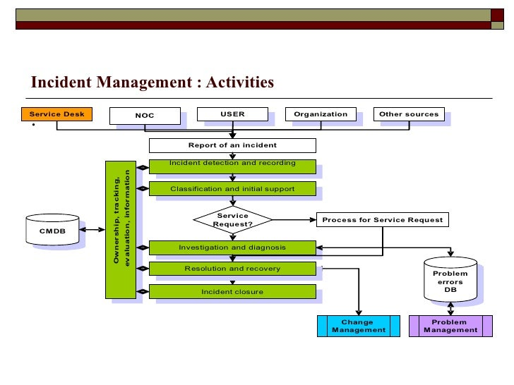 Itil Incident Management