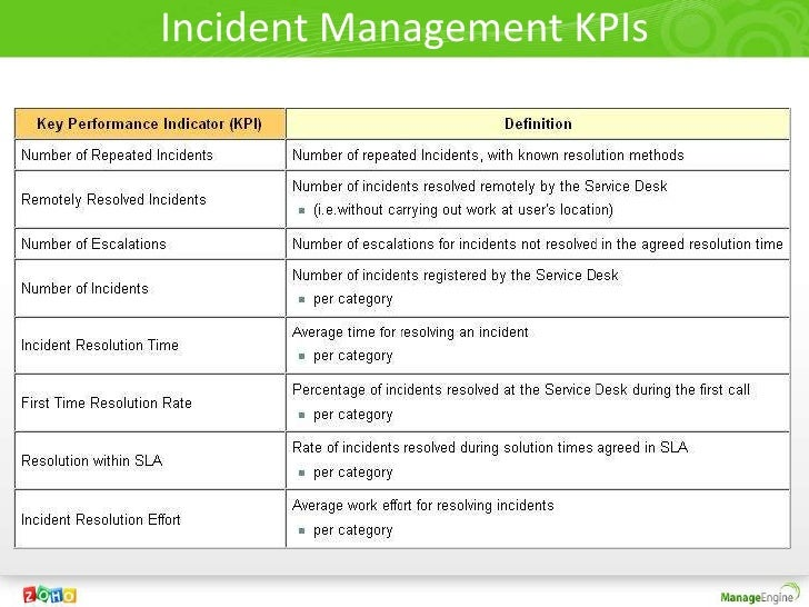 itil incident management kpi Incident