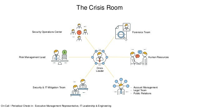 The Crisis Room Forensics TeamSecurity Operations Center Risk Management Lead Security & IT Mitigation Team - Account Mana...