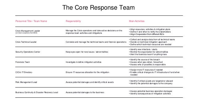 Personnel Title / Team Name Responsibility Main Activities Crisis Management Leader (on most occasions the CISO) Manage th...