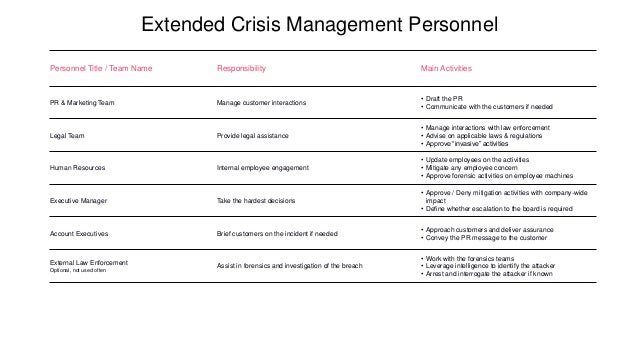 Extended Crisis Management Personnel Personnel Title / Team Name Responsibility Main Activities PR & Marketing Team Manage...