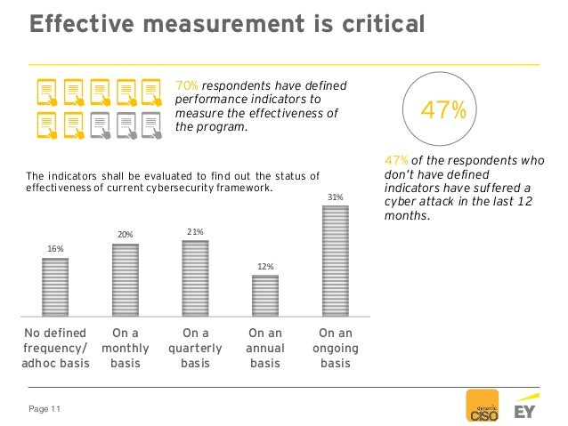 Page 11 Effective measurement is critical 47% of the respondents who don't have defined indicators have suffered a cyber a...