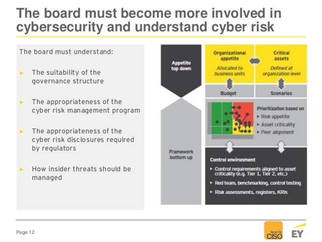 Page 12 The board must become more involved in cybersecurity and understand cyber risk The board must understand: ► The su...