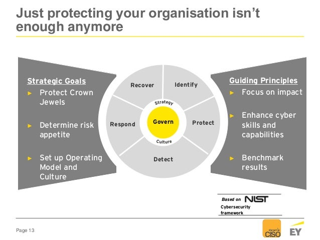 Page 13 Just protecting your organisation isn't enough anymore Guiding Principles ► Focus on impact ► Enhance cyber skills...
