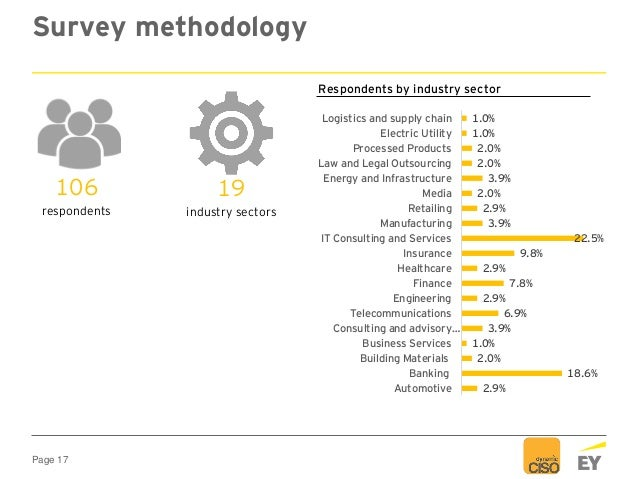 Page 17 Survey methodology 106 respondents 19 industry sectors 2.9% 18.6% 2.0% 1.0% 3.9% 6.9% 2.9% 7.8% 2.9% 9.8% 22.5% 3....