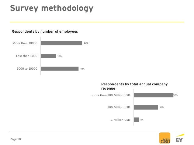 Page 18 Survey methodology 40% 16% 44% 1000 to 10000 Less than 1000 More than 10000 Respondents by number of employees 8% ...