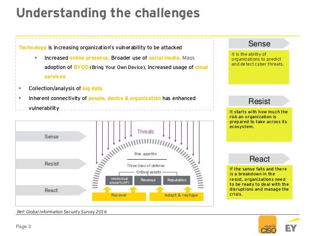 Page 3 Understanding the challenges Recover Adapt & reshape Threats Sense Risk appetite Resist Three lines of defense Crit...