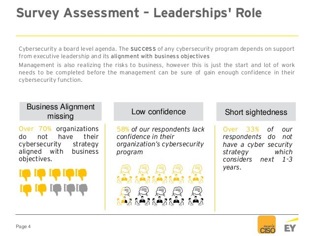 Page 4 Survey Assessment – Leaderships' Role Cybersecurity a board level agenda. The success of any cybersecurity program ...