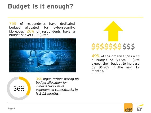 Page 5 Budget Is it enough? 75% of respondents have dedicated budget allocated for cybersecurity. Moreover, 20% of respond...