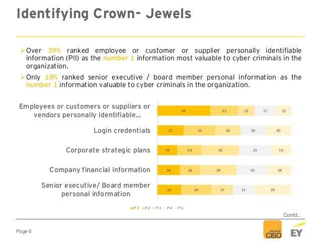 Page 6 Identifying Crown- Jewels Over 39% ranked employee or customer or supplier personally identifiable information (PI...