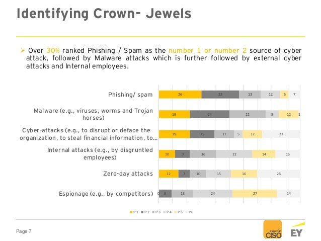 Page 7 Identifying Crown- Jewels  Over 30% ranked Phishing / Spam as the number 1 or number 2 source of cyber attack, fol...