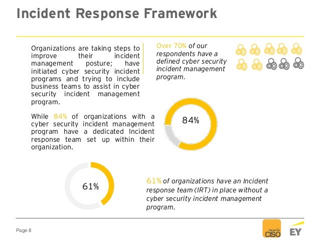 Page 8 Incident Response Framework Over 70% of our respondents have a defined cyber security incident management program. ...