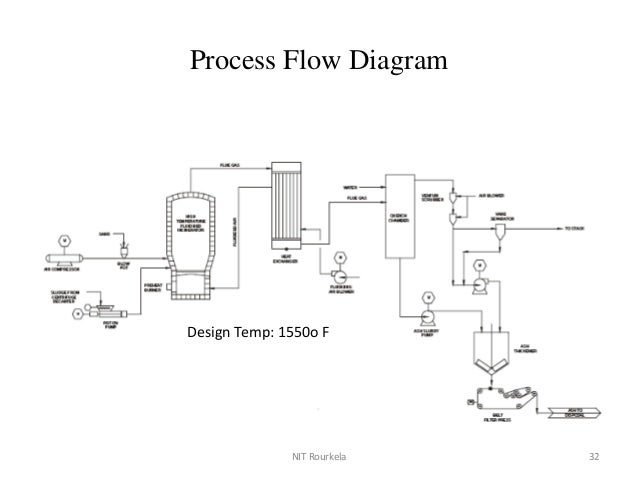 typical diagram of an incineration incineration process