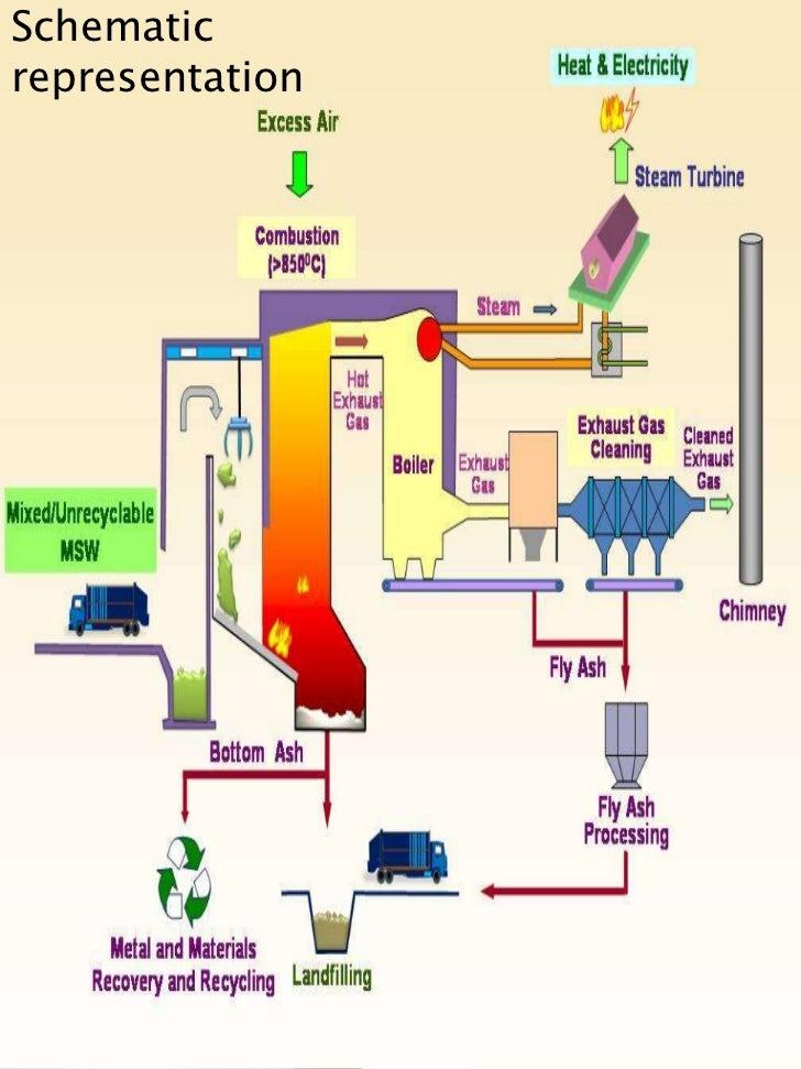 Incineration Plant Kathonda Jabalpur