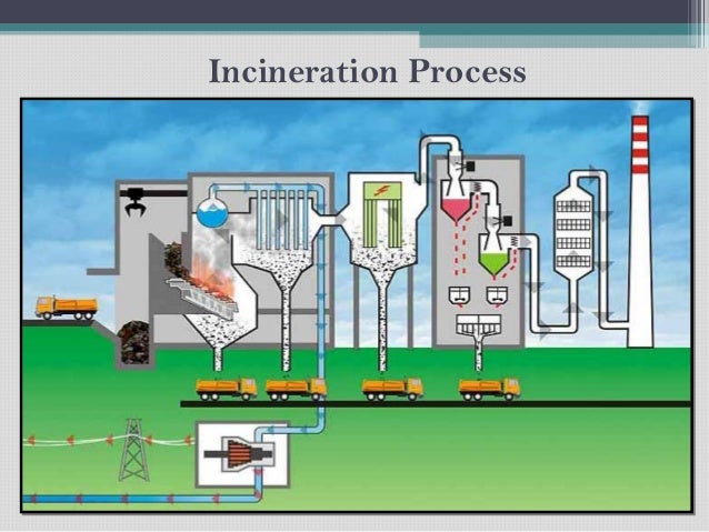 Incineration And Pyrolysis
