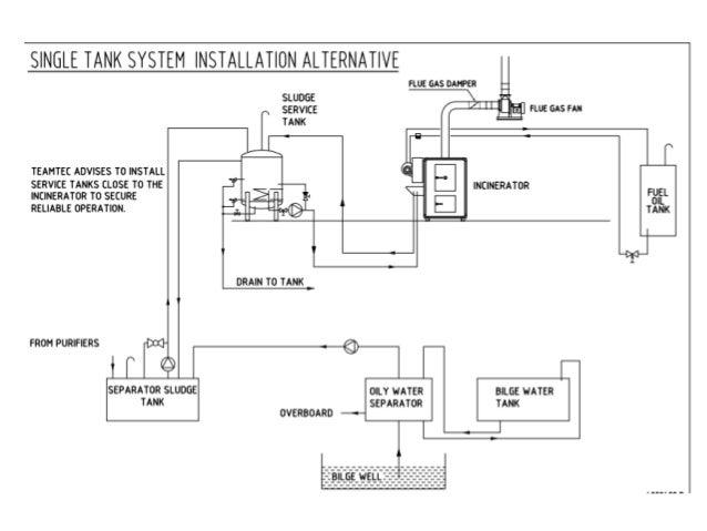 [SCHEMATICS_48EU]  Marine Incinerator | Incinerator Wiring Diagram |  | SlideShare