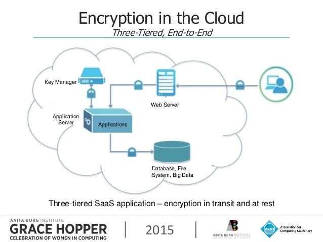 In Cloud We Encrypt Ghc15