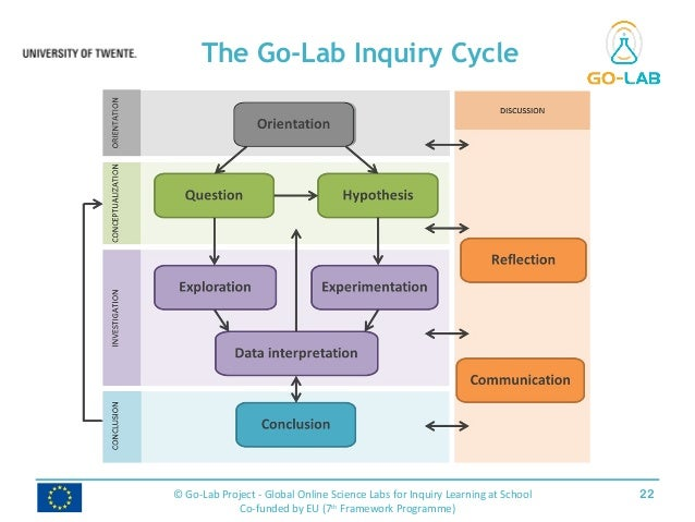 The Go-Lab Inquiry Cycle 22© Go-Lab Project - Global Online Science Labs for Inquiry Learning at School Co-funded by EU (7...