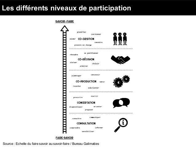 Source : Echelle du faire savoir au savoir-faire / Bureau Galimaties Les différents niveaux de participation