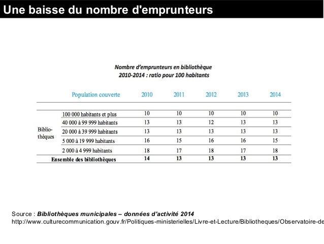 Source : Bibliothèques municipales – données d'activité 2014 http://www.culturecommunication.gouv.fr/Politiques-ministerie...