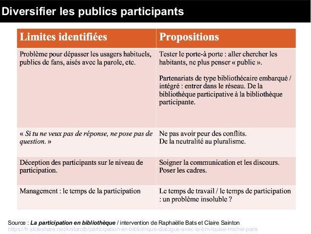 Diversifier les publics participants Source : La participation en bibliothèque / intervention de Raphaëlle Bats et Claire ...