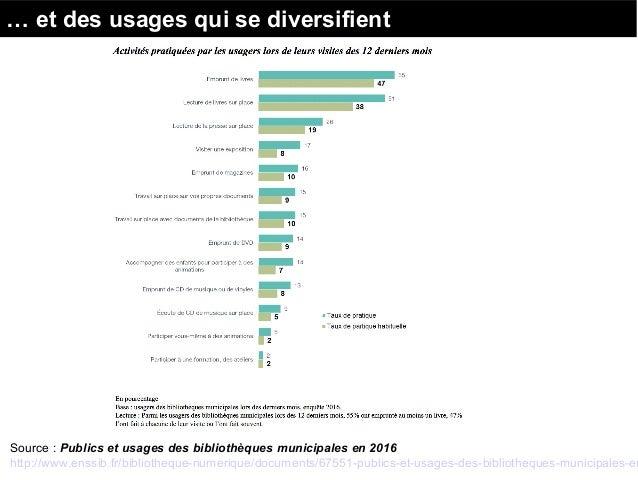 … et des usages qui se diversifient Source : Publics et usages des bibliothèques municipales en 2016 http://www.enssib.fr/...