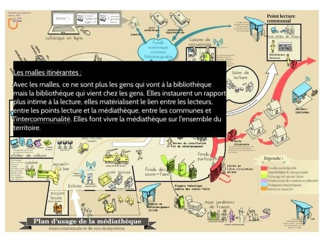 La communauthèque à la médiathèque de Marmande Source : https://www.facebook.com/events/1970324089913818/ Un atelier de co...