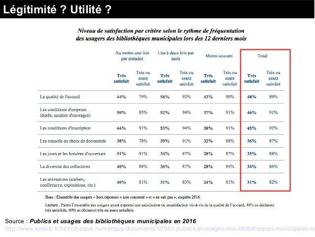 Légitimité ? Utilité ? Source : Publics et usages des bibliothèques municipales en 2016 http://www.enssib.fr/bibliotheque-...