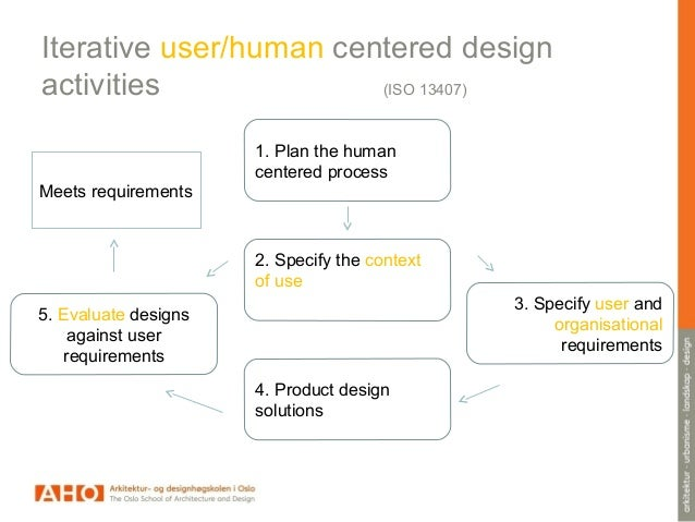 Human Centered Design Processes For Interactive Systems