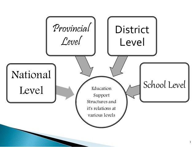 Education Support Structures and it's relations at various levels National Level Provincial Level District Level School Le...