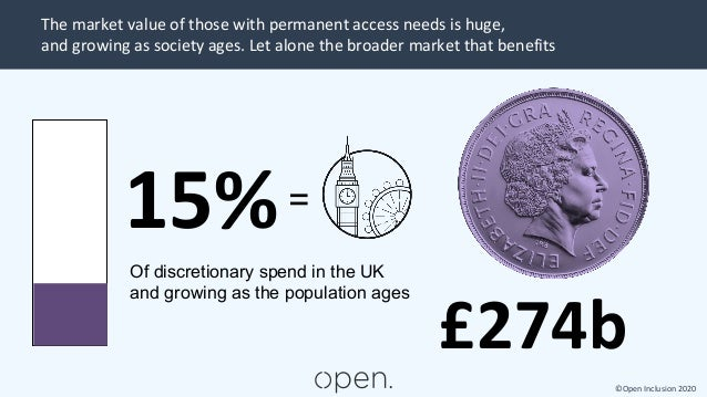 ©Open Inclusion 2020 The market value of those with permanent access needs is huge, and growing as society ages. Let alone...
