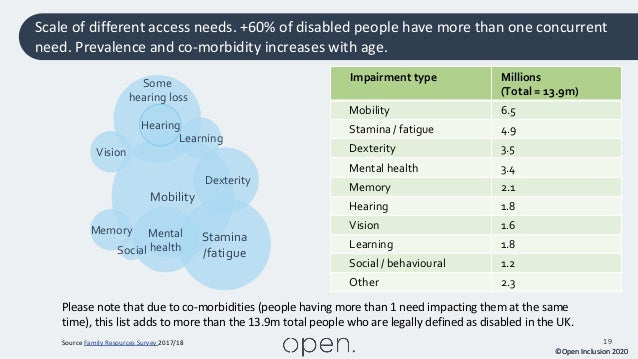 ©Open Inclusion 2020 19 Scale of different access needs. +60% of disabled people have more than one concurrent need. Preva...