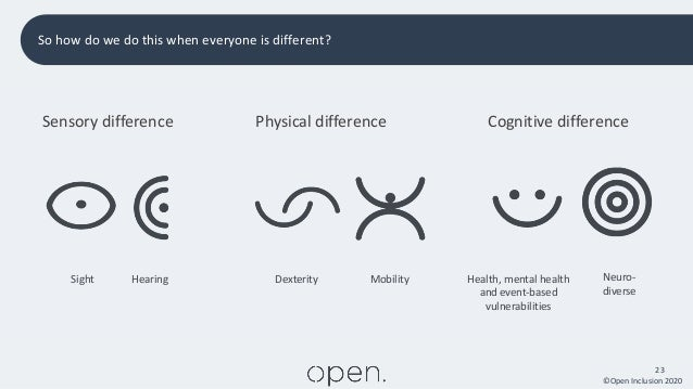 ©Open Inclusion 2020 23 So how do we do this when everyone is different? Sensory difference Physical difference Cognitive ...