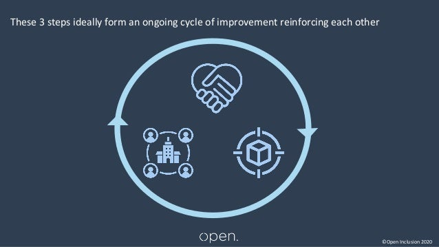 ©Open Inclusion 2020 These 3 steps ideally form an ongoing cycle of improvement reinforcing each other