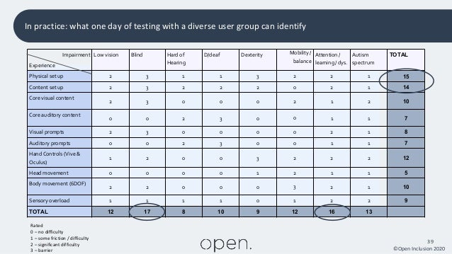 ©Open Inclusion 2020 39 In practice: what one day of testing with a diverse user group can identify Impairment Experience ...
