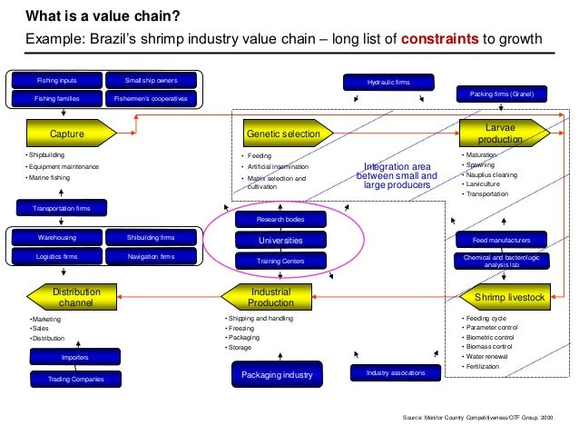 Supply chain strategies: Which one hits the mark?