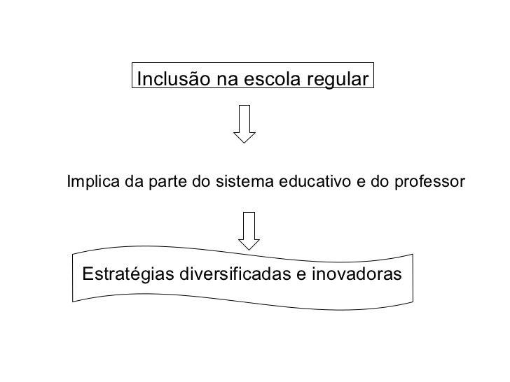 Implica da parte do sistema educativo e do professor Inclusão na escola regular Estratégias diversificadas e inovadoras