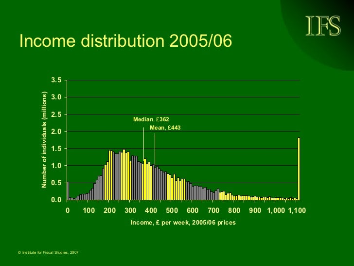 Income distribution 2005/06 Median , £ 362 Mean , £ 443