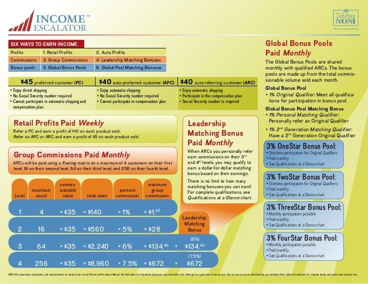 SIX WAYS TO EARN INCOME                                                                                                   ...