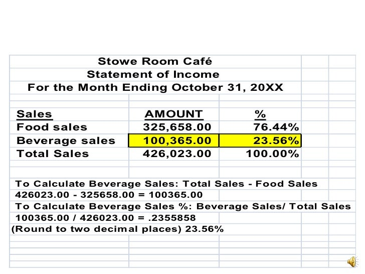 ... 3. Stowe Room Café Statement Of Income ...  How To Do Profit And Loss Statement