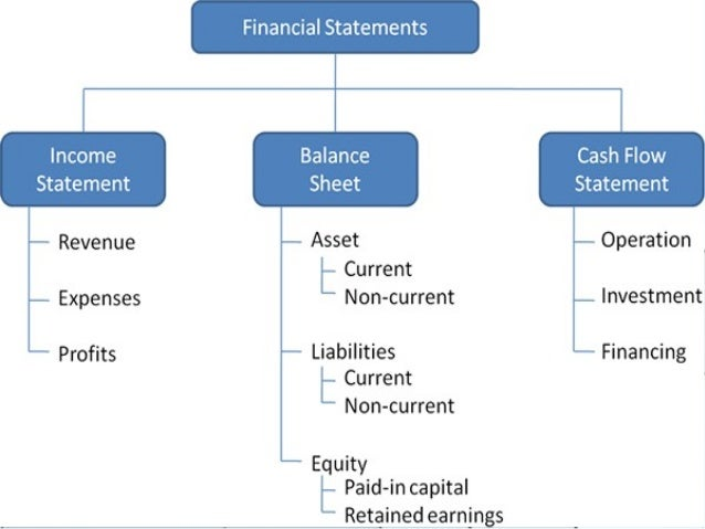Income Statement ...  Components Of An Income Statement