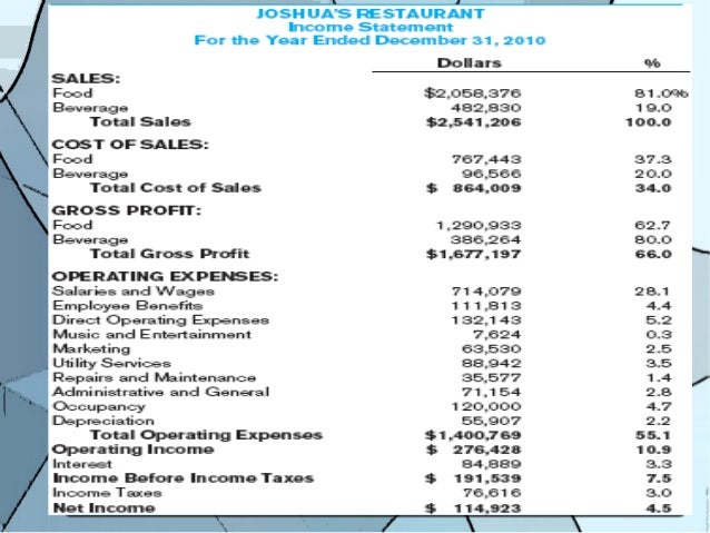 SlideShare  Income Statement And Balance Sheet Template