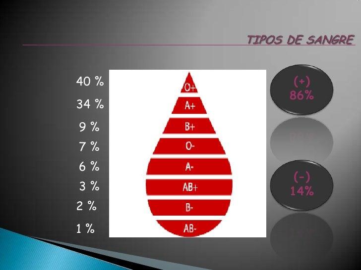 TIPOS DE SANGRE<br />(+)<br />86%<br />40 %<br />34 %<br />9 %<br />7 %<br />6 %<br />(-)<br />14%<br />3 %<br />2 %<br />...