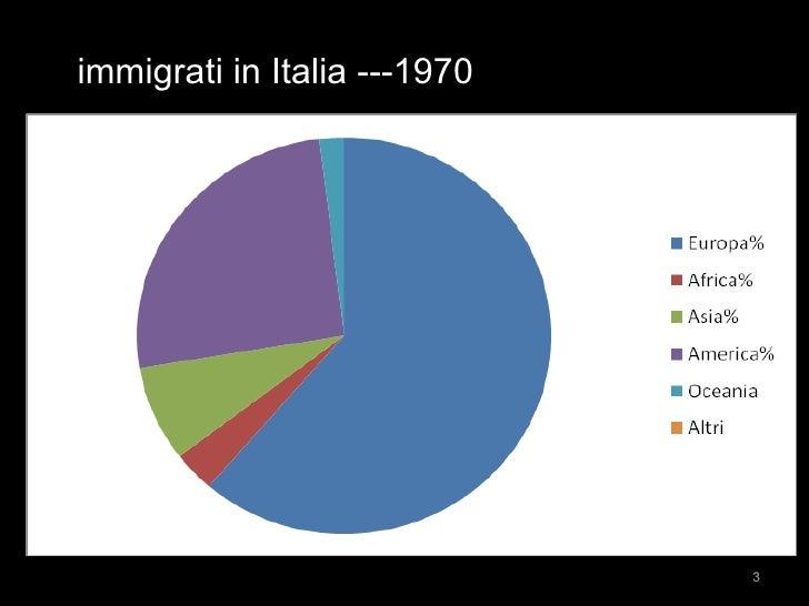 immigrati in Italia ---1970