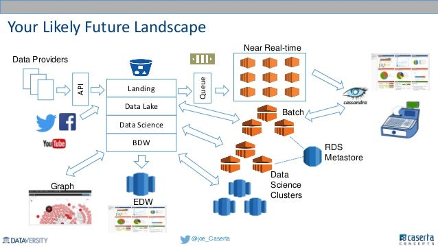 incorporating the data lake into your analytic architecture