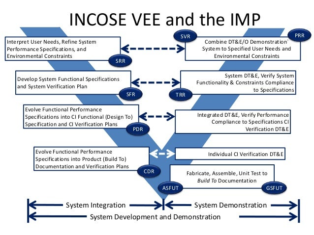 INCOSE VEE and the IMPCombine DT&E/O Demonstration`System to Specified User Needs andEnvironmental ConstraintsInterpret Us...