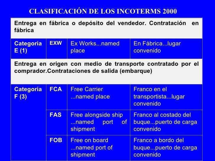 Incoterms - Definition de franco de port ...