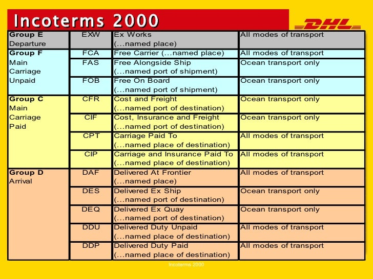 incoterms poster