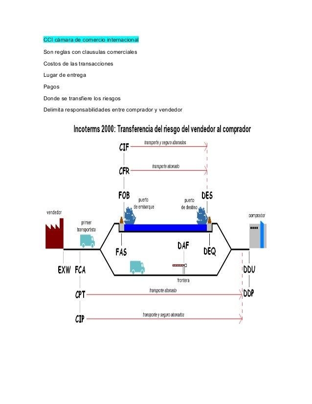 CCI cámara de comercio internacional Son reglas con clausulas comerciales Costos de las transacciones Lugar de entrega Pag...