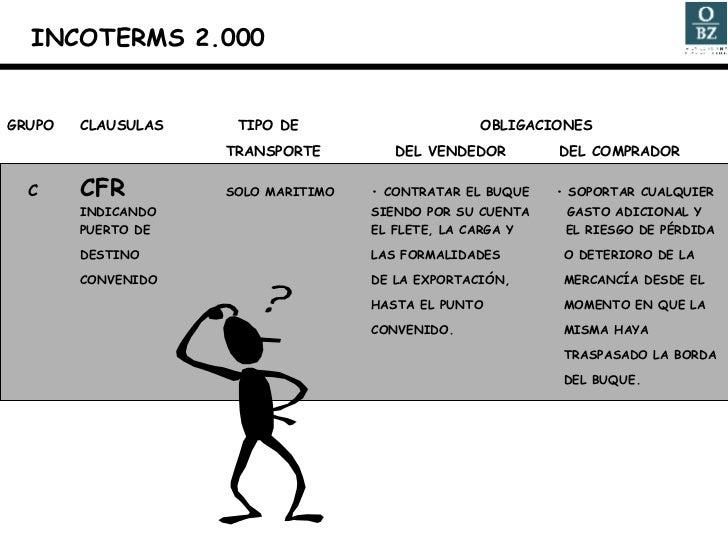 GRUPO CLAUSULAS   TIPO DE    OBLIGACIONES TRANSPORTE   DEL VENDEDOR   DEL COMPRADOR C CFR SOLO MARITIMO • CONTRATAR EL BUQ...
